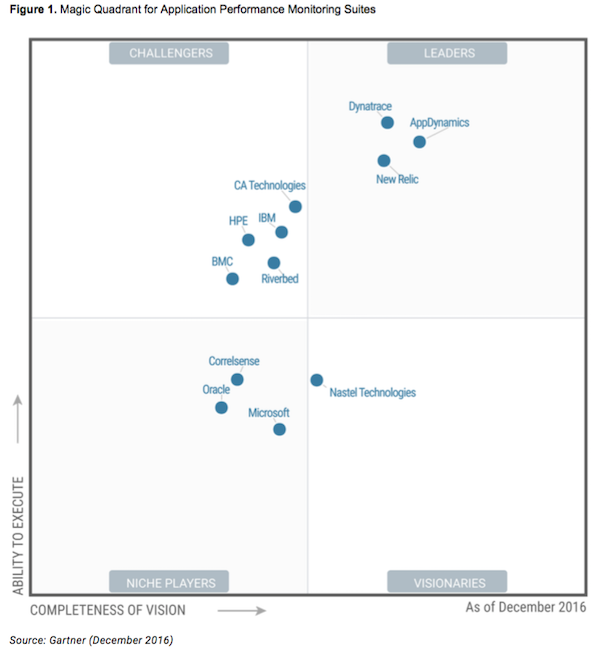 gartner-magic-quadrant-apm-q4-2016